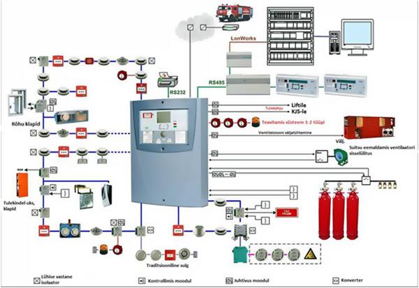 расценки на обслуживание пожарной сигнализации в жилых домах