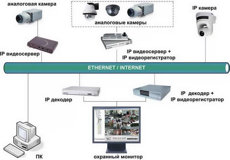 Видеокамера интернет 4